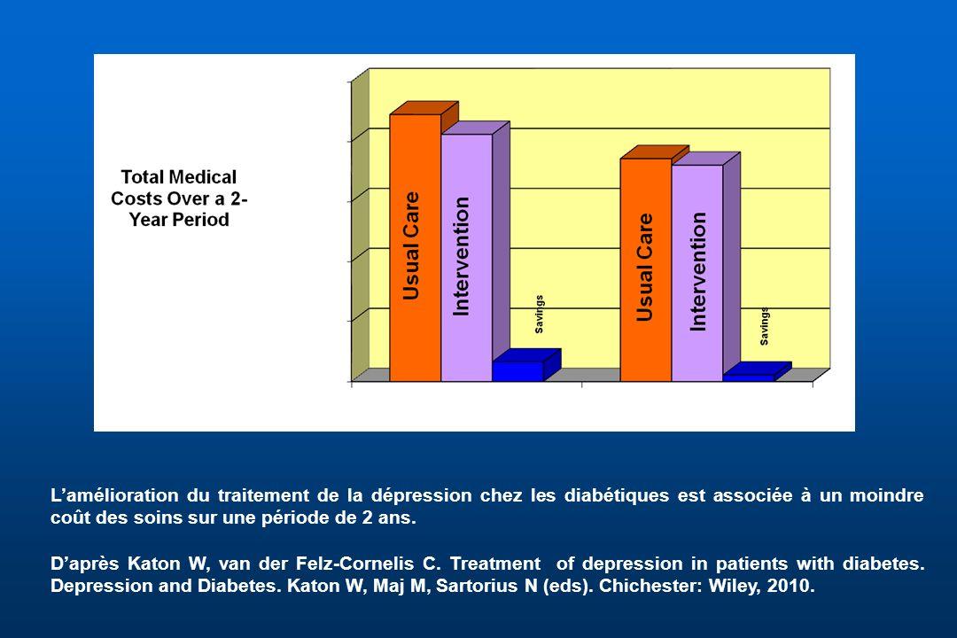 L'amélioration du traitement de la dépression chez les diabétiques est associée à un moindre coût des soins sur une période de 2 ans.