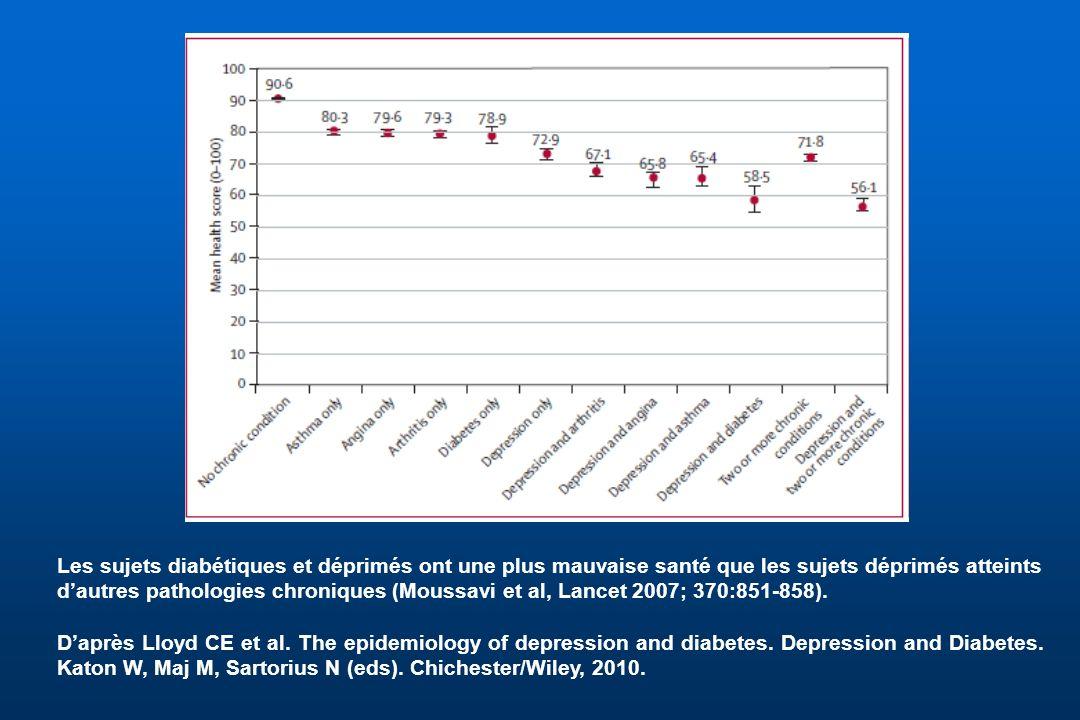 Les sujets diabétiques et déprimés ont une plus mauvaise santé que les sujets déprimés atteints d'autres pathologies chroniques (Moussavi et al, Lancet 2007; 370:851-858).