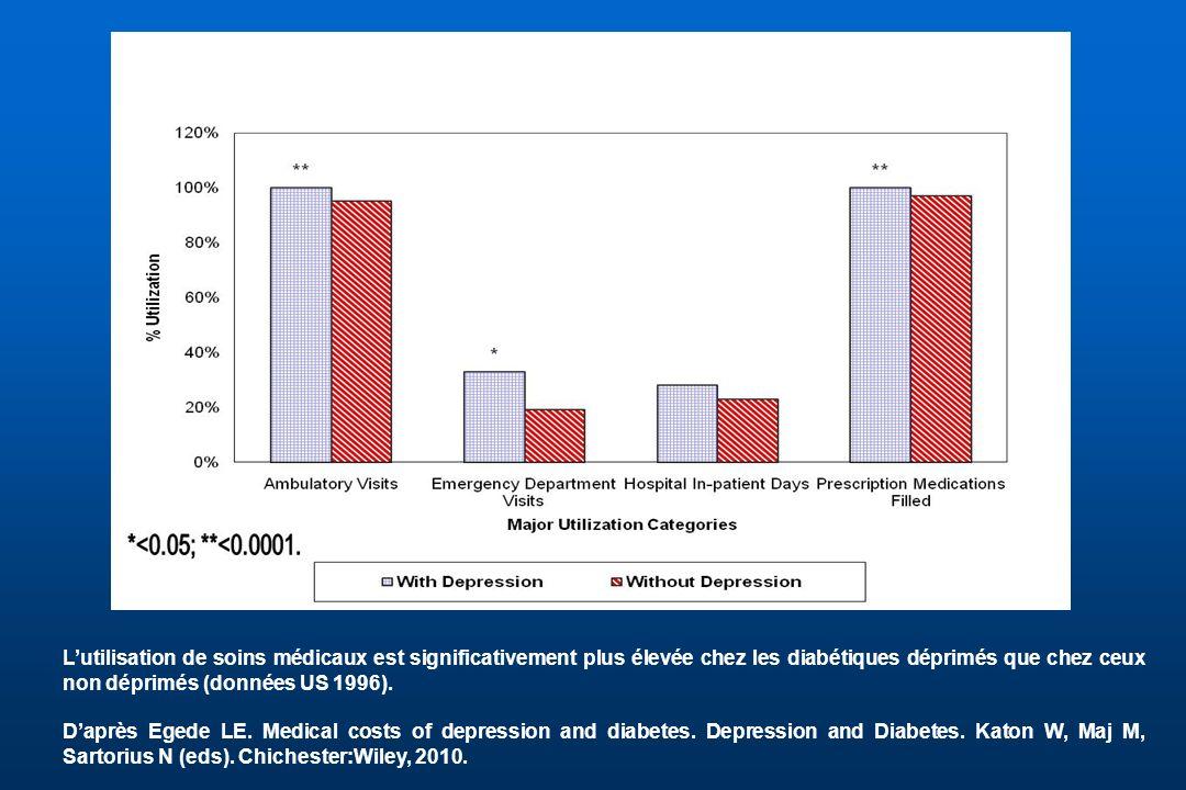 L'utilisation de soins médicaux est significativement plus élevée chez les diabétiques déprimés que chez ceux non déprimés (données US 1996).