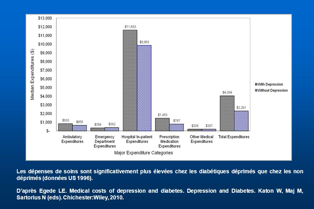 Les dépenses de soins sont significativement plus élevées chez les diabétiques déprimés que chez les non déprimés (données US 1996).