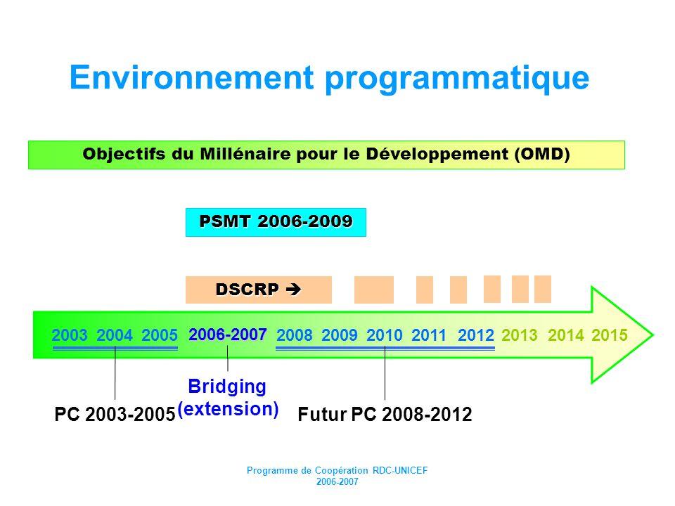 Environnement programmatique