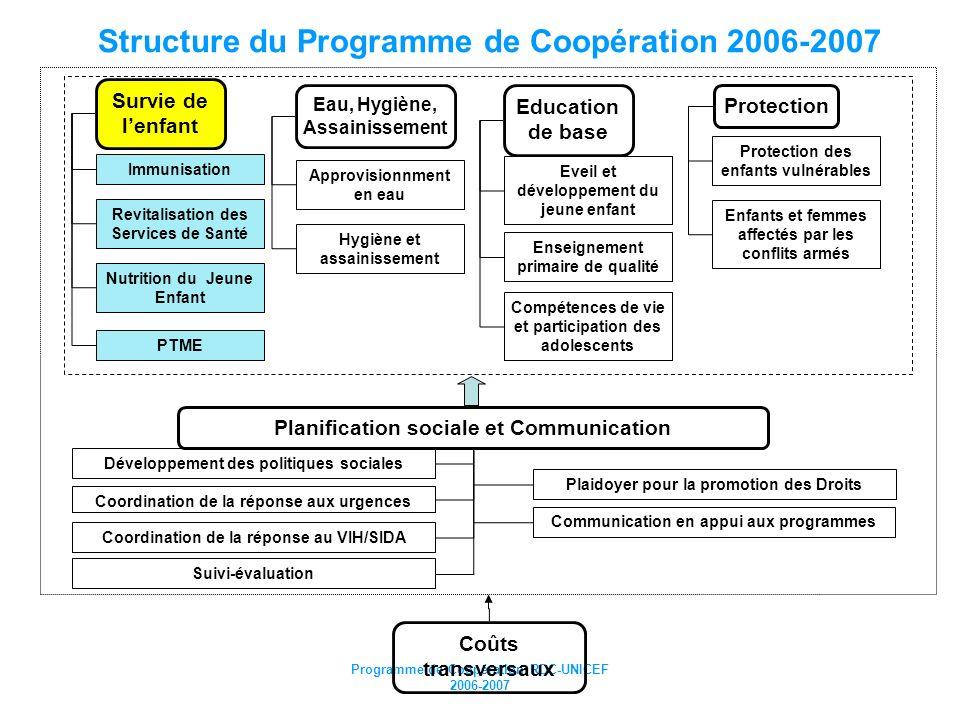 Structure du Programme de Coopération 2006-2007