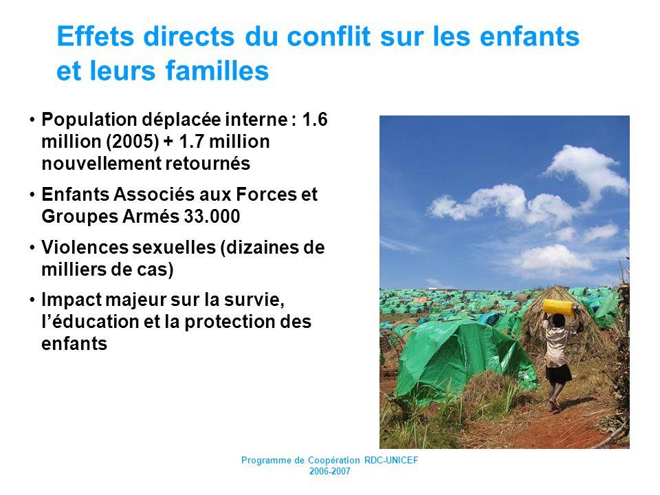 Effets directs du conflit sur les enfants et leurs familles