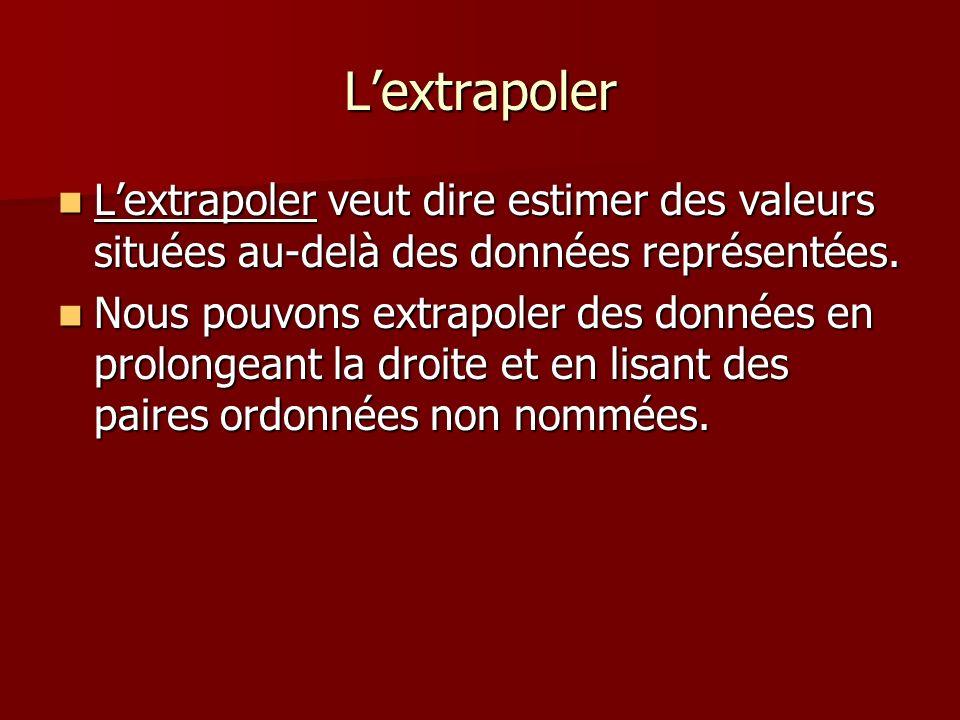 L'extrapoler L'extrapoler veut dire estimer des valeurs situées au-delà des données représentées.