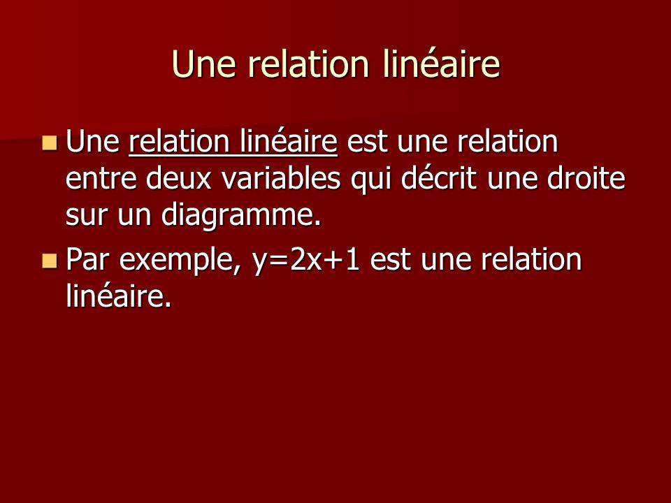 Une relation linéaire Une relation linéaire est une relation entre deux variables qui décrit une droite sur un diagramme.