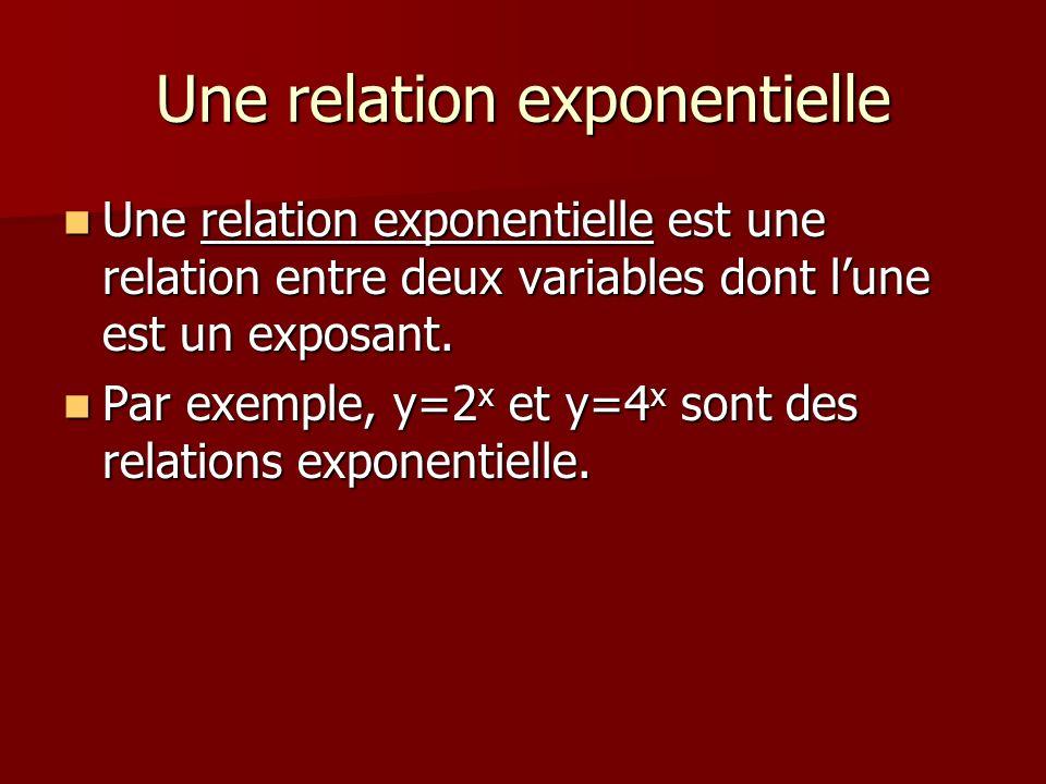 Une relation exponentielle