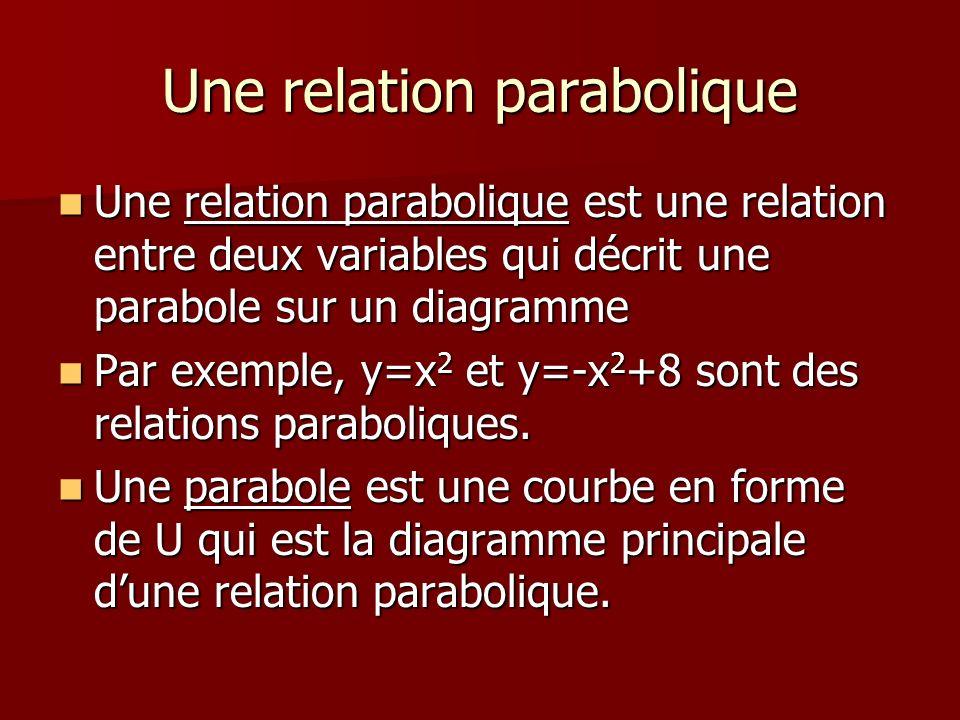 Une relation parabolique