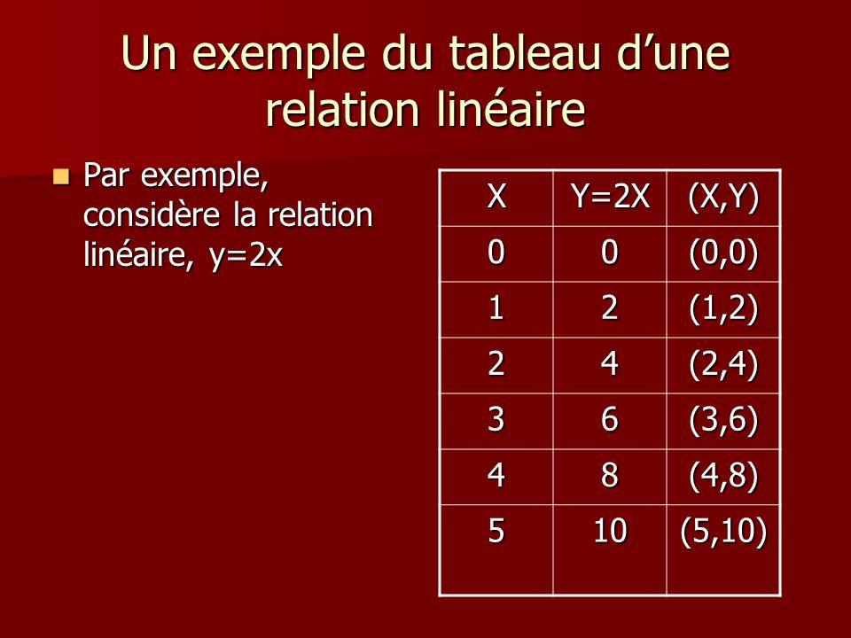 Un exemple du tableau d'une relation linéaire