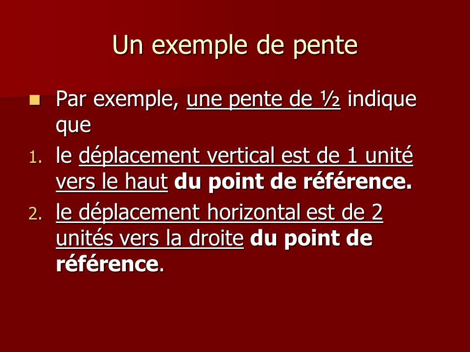 Un exemple de pente Par exemple, une pente de ½ indique que