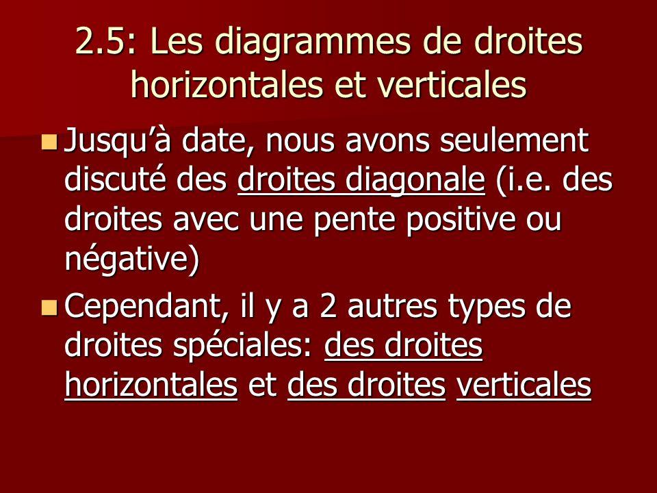 2.5: Les diagrammes de droites horizontales et verticales