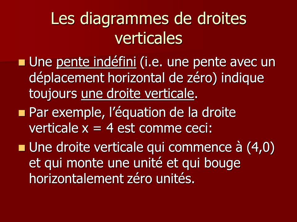 Les diagrammes de droites verticales