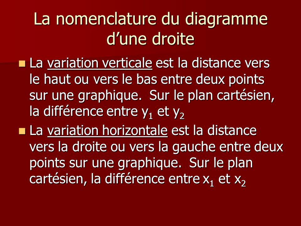 La nomenclature du diagramme d'une droite