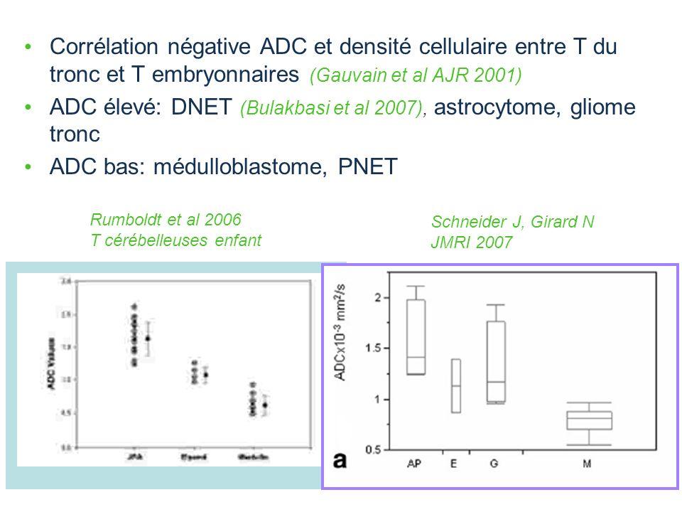 ADC élevé: DNET (Bulakbasi et al 2007), astrocytome, gliome tronc