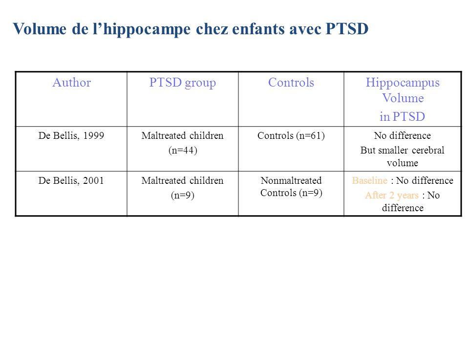 Volume de l'hippocampe chez enfants avec PTSD