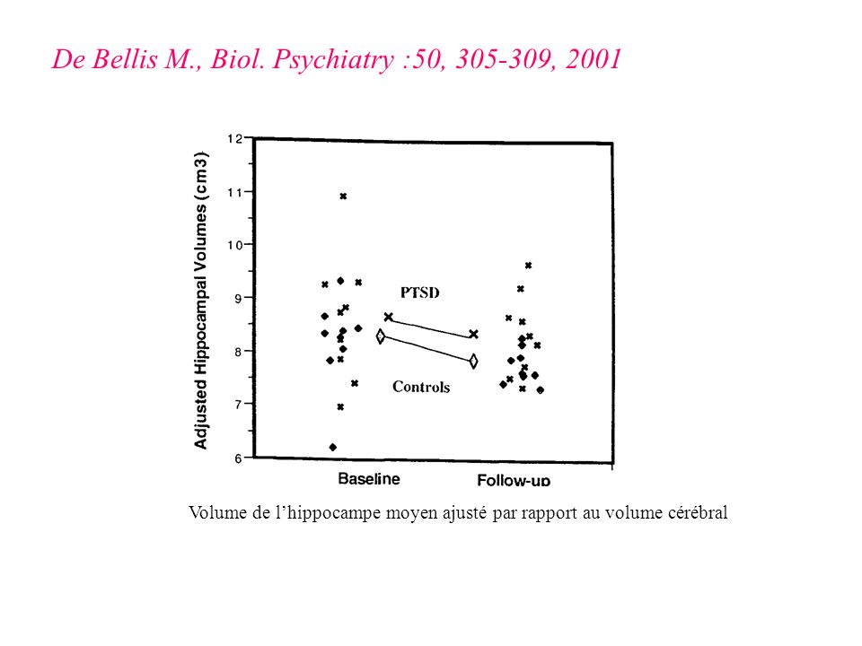 De Bellis M., Biol. Psychiatry :50, 305-309, 2001