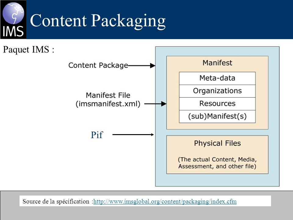 Content Packaging Paquet IMS : Pif