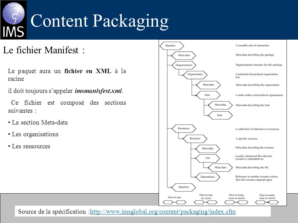 Content Packaging Le fichier Manifest :