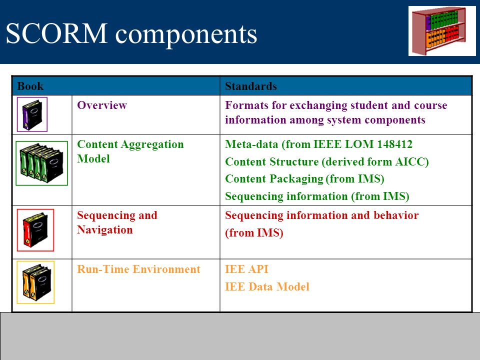 SCORM components Book Standards Overview