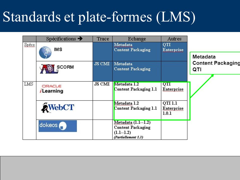 Standards et plate-formes (LMS)