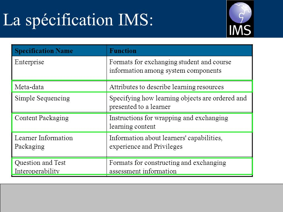La spécification IMS: Specification Name Function Enterprise