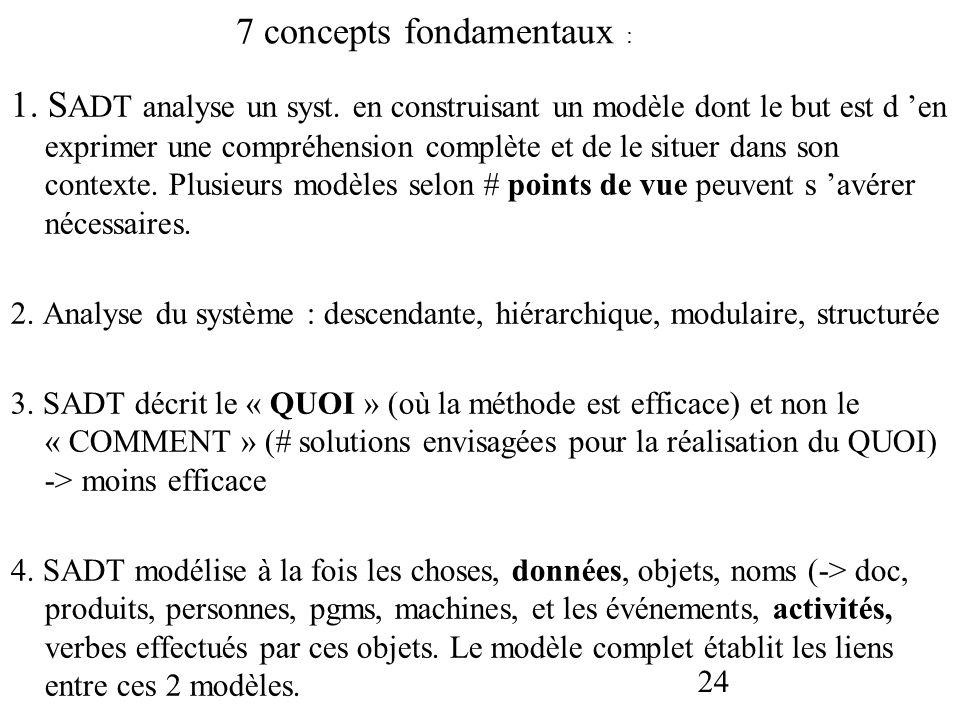 7 concepts fondamentaux :