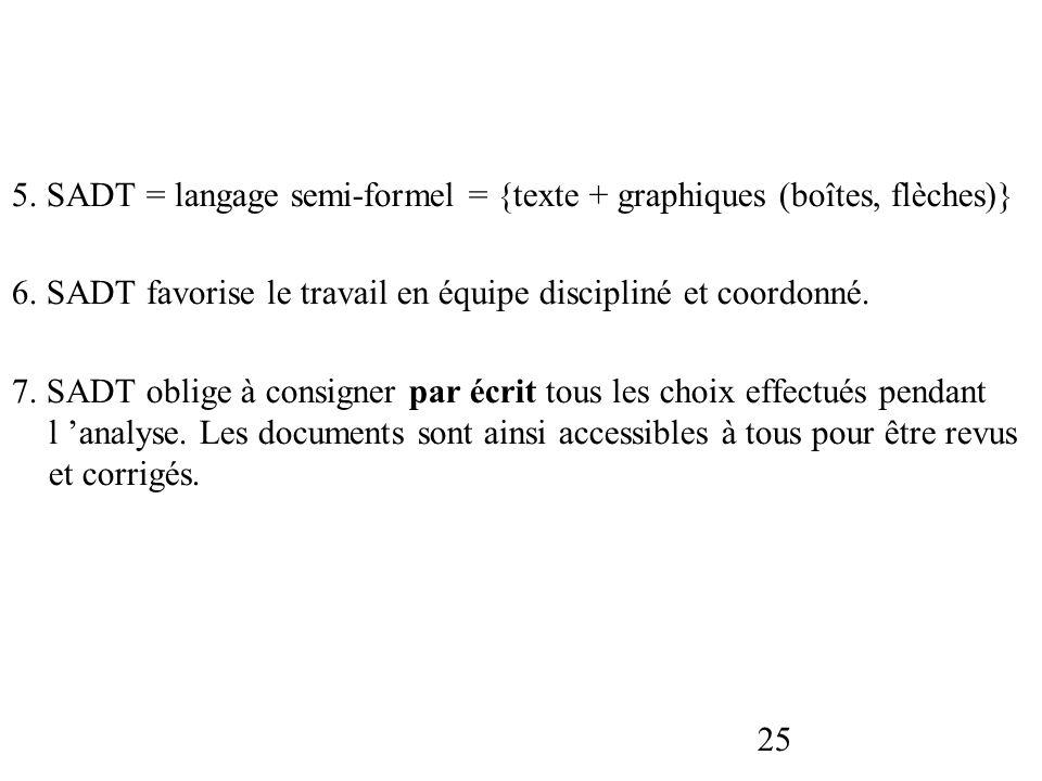 5. SADT = langage semi-formel = {texte + graphiques (boîtes, flèches)}