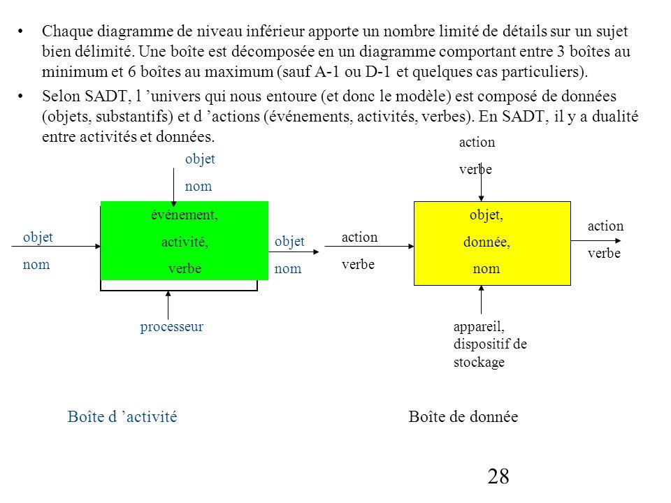 Chaque diagramme de niveau inférieur apporte un nombre limité de détails sur un sujet bien délimité. Une boîte est décomposée en un diagramme comportant entre 3 boîtes au minimum et 6 boîtes au maximum (sauf A-1 ou D-1 et quelques cas particuliers).