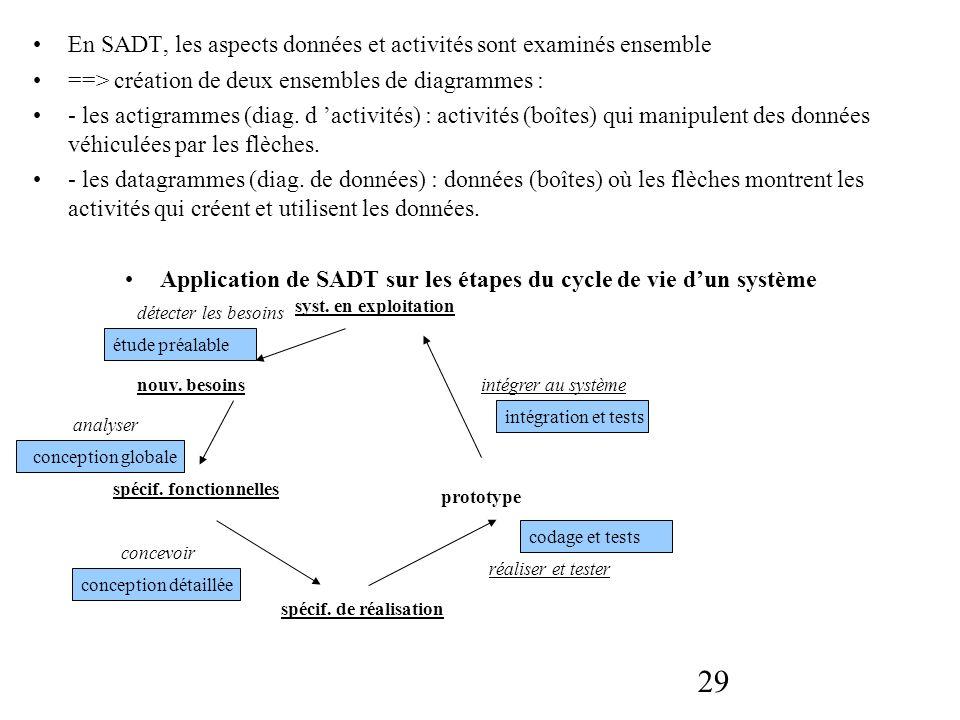 Application de SADT sur les étapes du cycle de vie d'un système