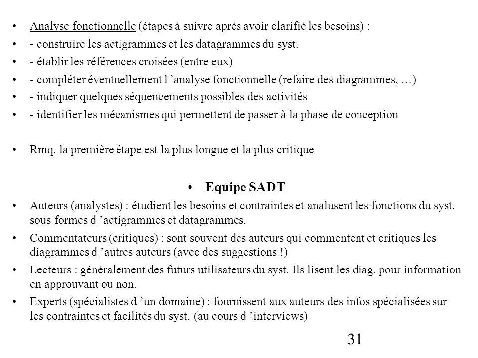 Analyse fonctionnelle (étapes à suivre après avoir clarifié les besoins) :