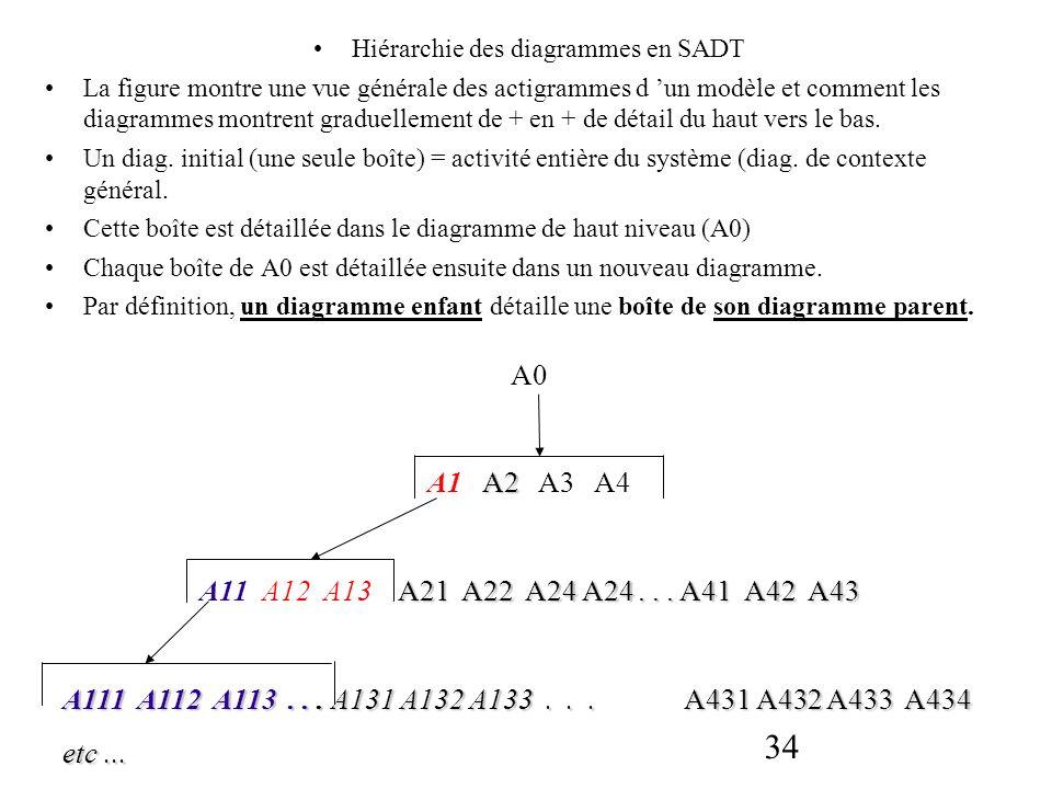 Hiérarchie des diagrammes en SADT