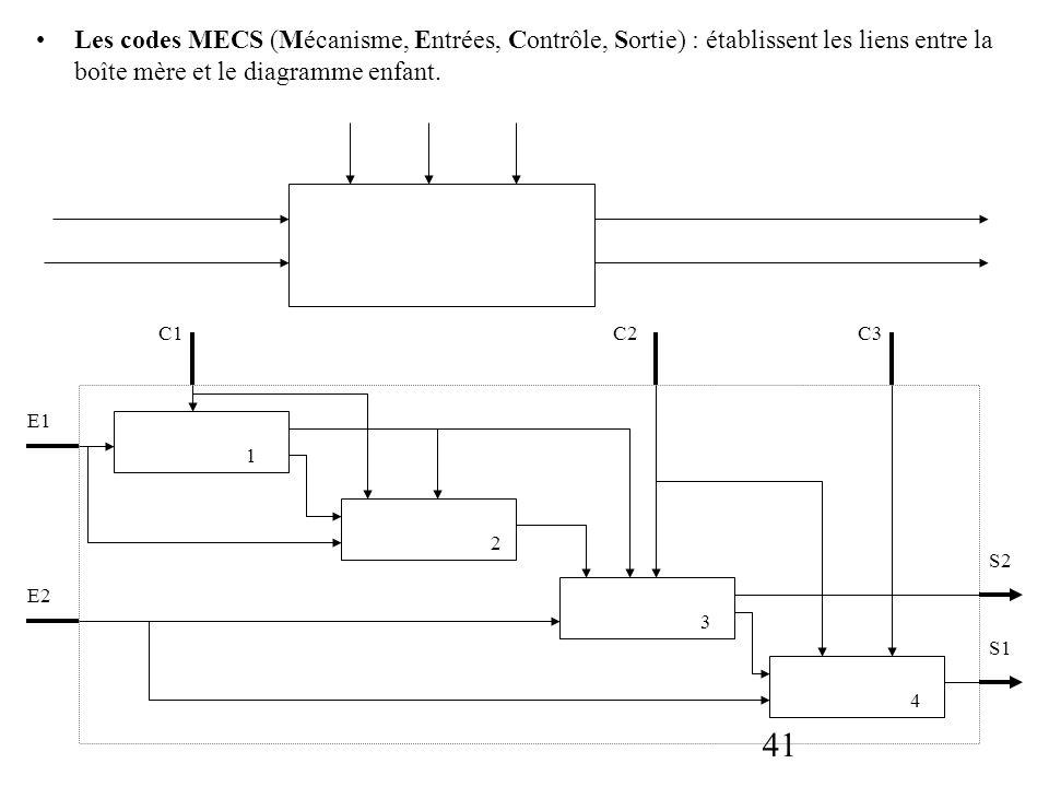 Les codes MECS (Mécanisme, Entrées, Contrôle, Sortie) : établissent les liens entre la boîte mère et le diagramme enfant.