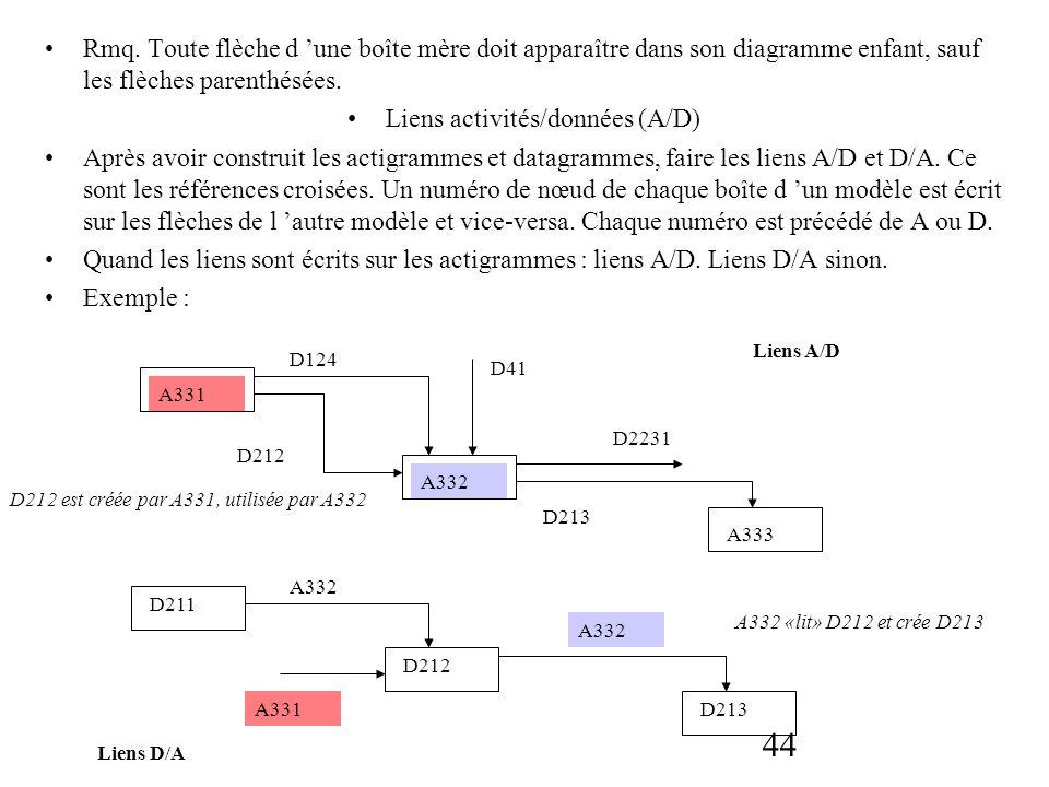Liens activités/données (A/D)