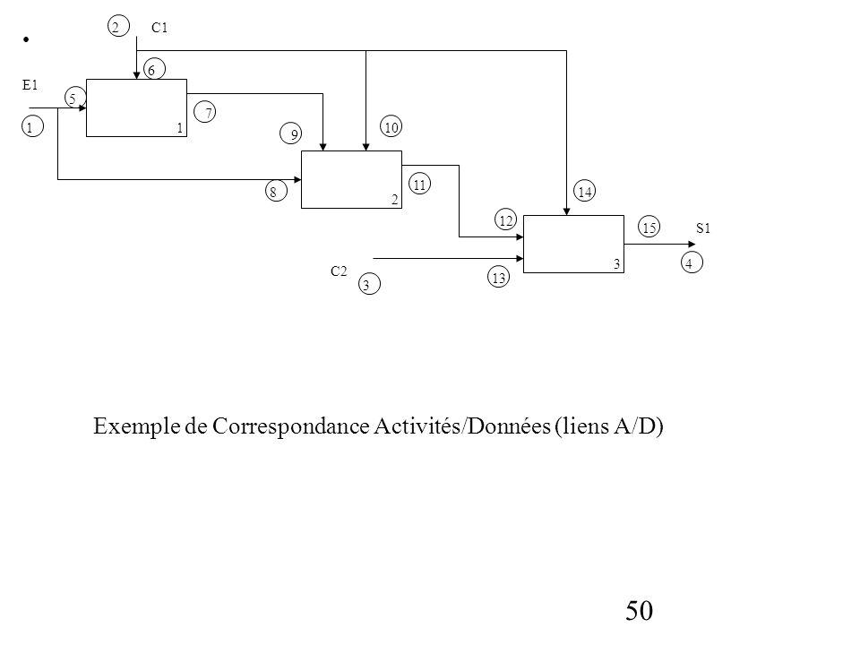 Exemple de Correspondance Activités/Données (liens A/D)