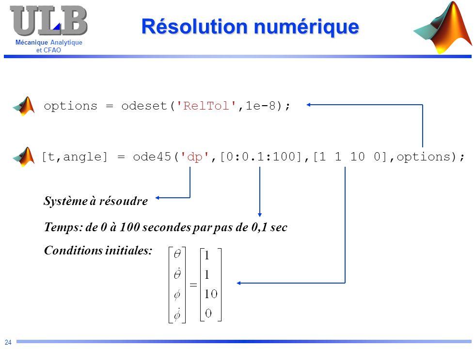 Résolution numérique options = odeset( RelTol ,1e-8);