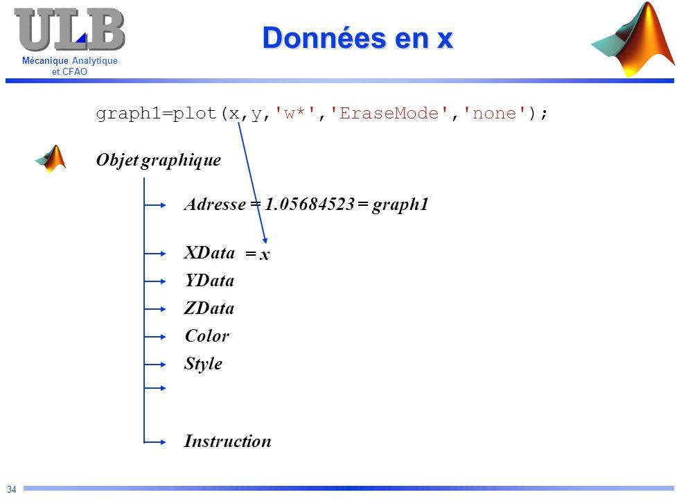 Données en x graph1=plot(x,y, w* , EraseMode , none ); Objet graphique