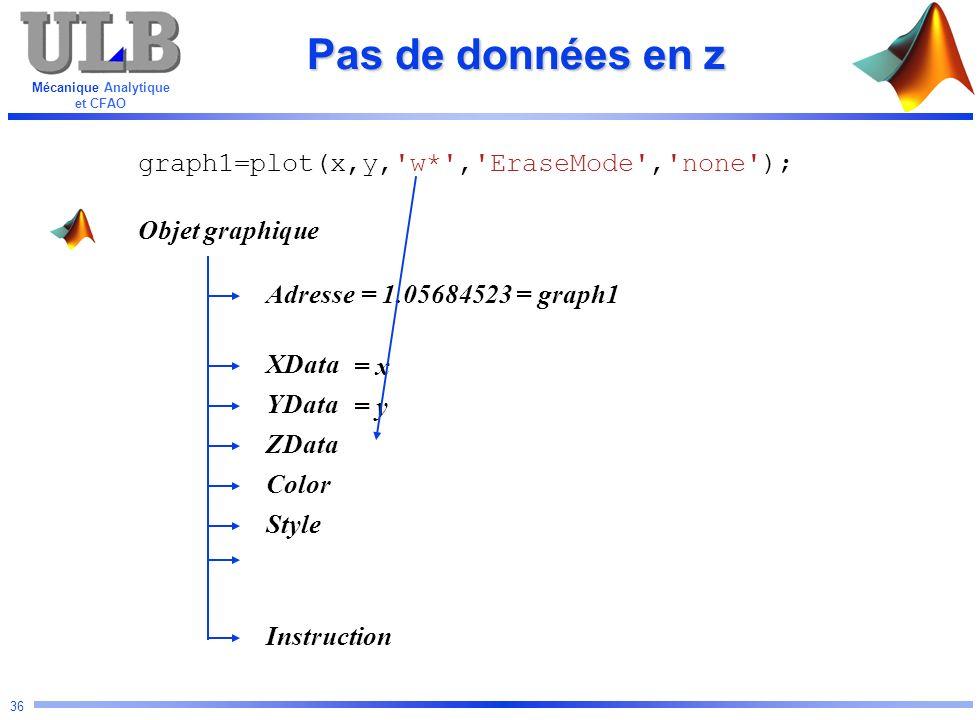 Pas de données en z graph1=plot(x,y, w* , EraseMode , none );