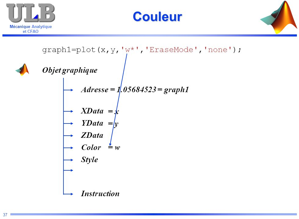 Couleur graph1=plot(x,y, w* , EraseMode , none ); Objet graphique
