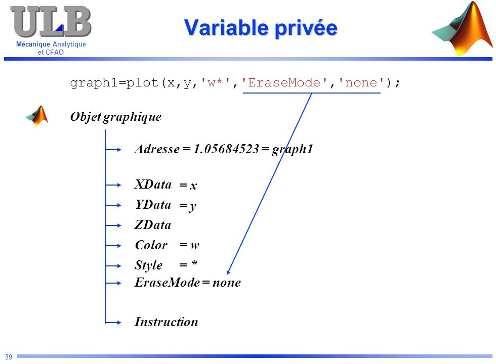 Variable privée graph1=plot(x,y, w* , EraseMode , none );