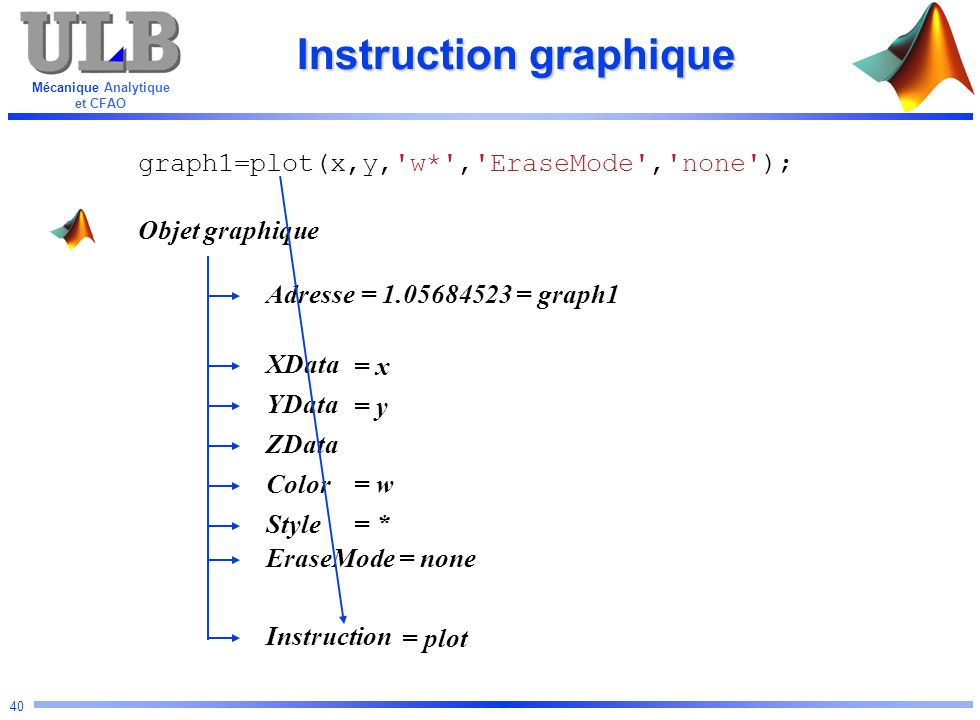 Instruction graphique