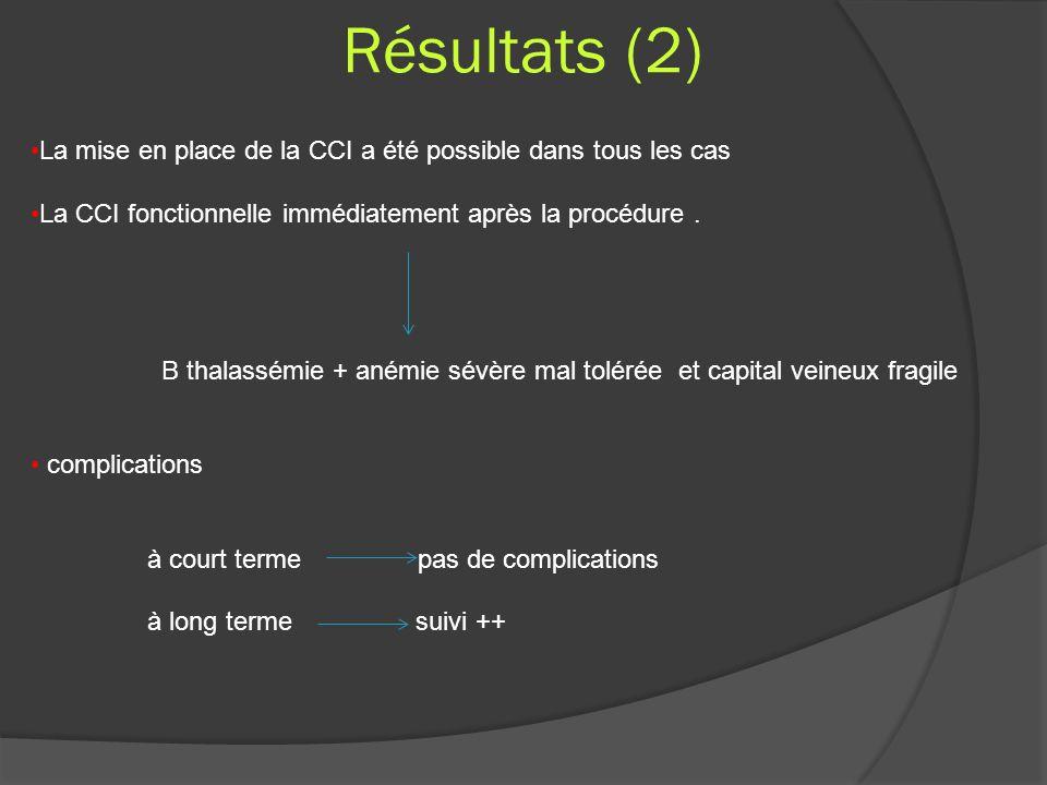 Résultats (2) La mise en place de la CCI a été possible dans tous les cas. La CCI fonctionnelle immédiatement après la procédure .