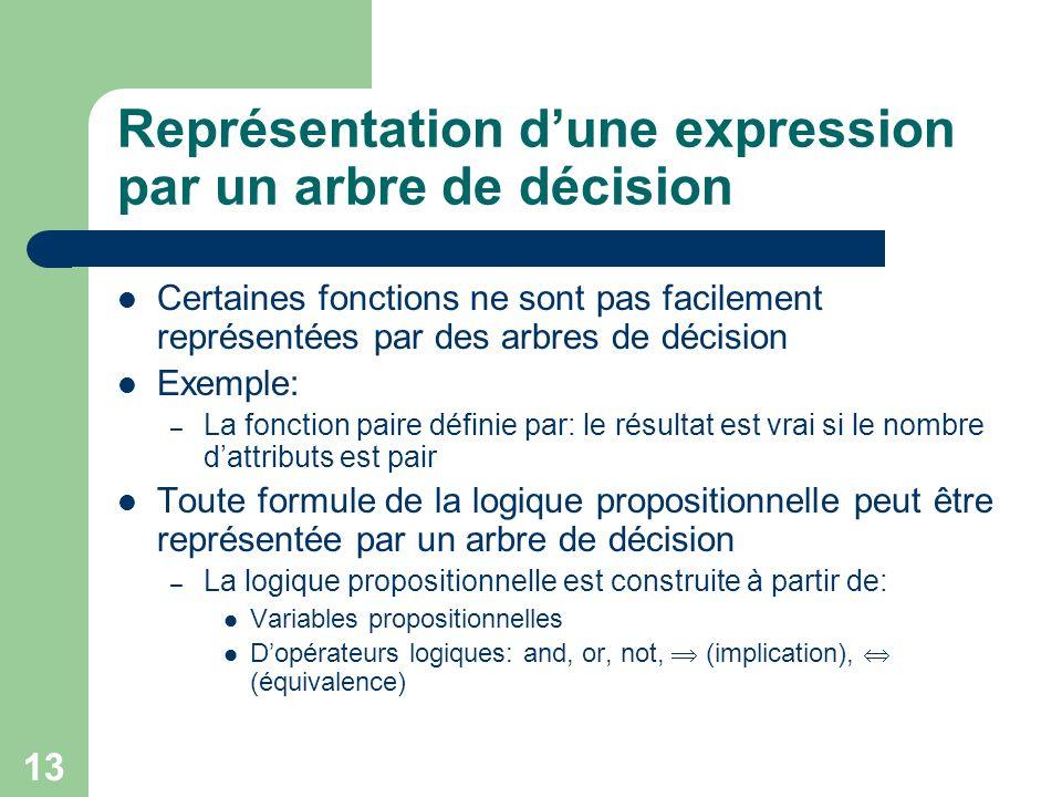 Représentation d'une expression par un arbre de décision