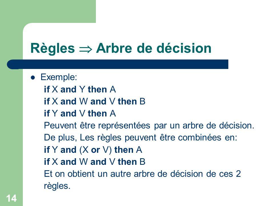 Règles  Arbre de décision