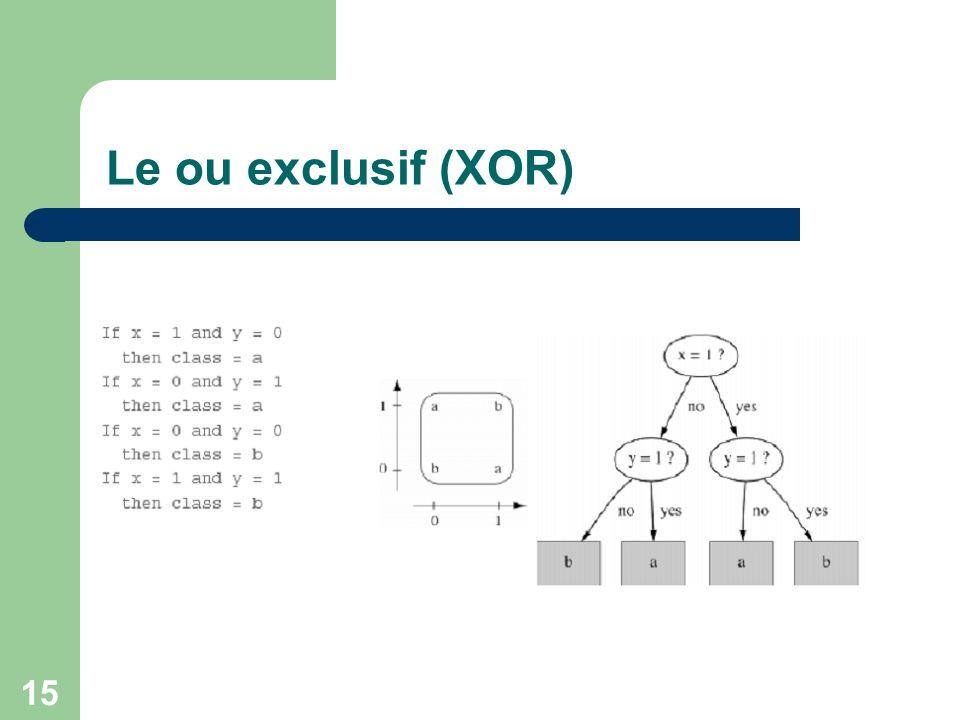 Le ou exclusif (XOR)