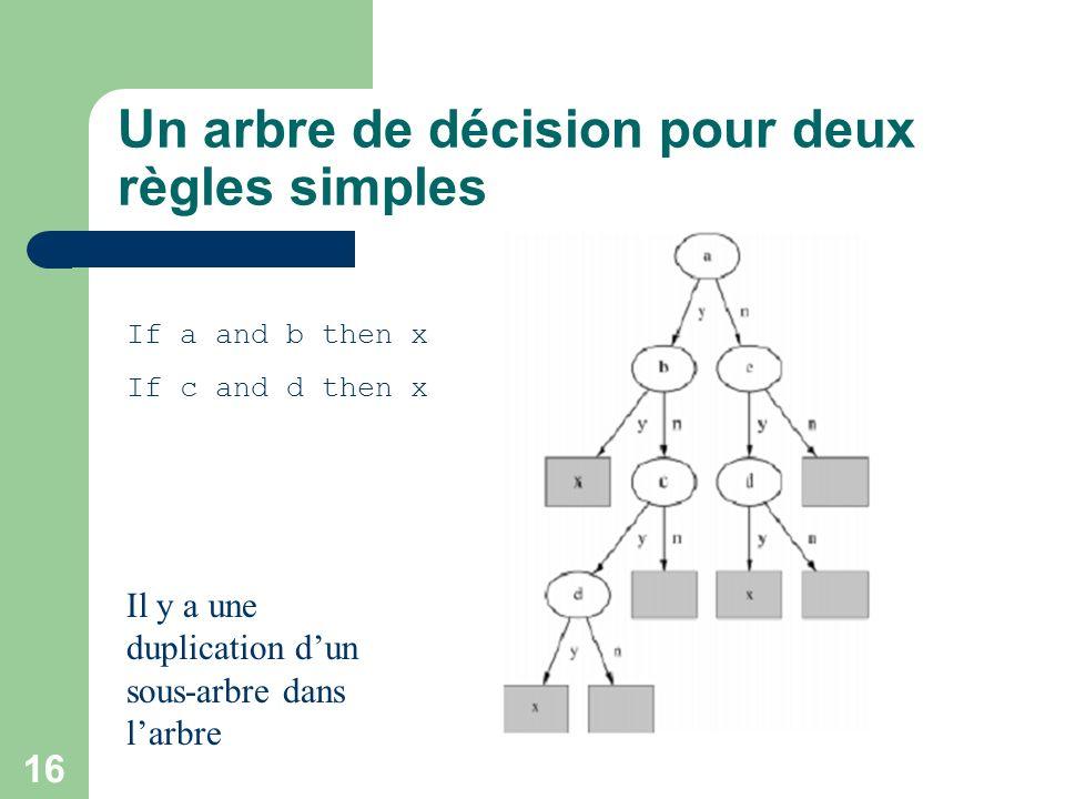 Un arbre de décision pour deux règles simples