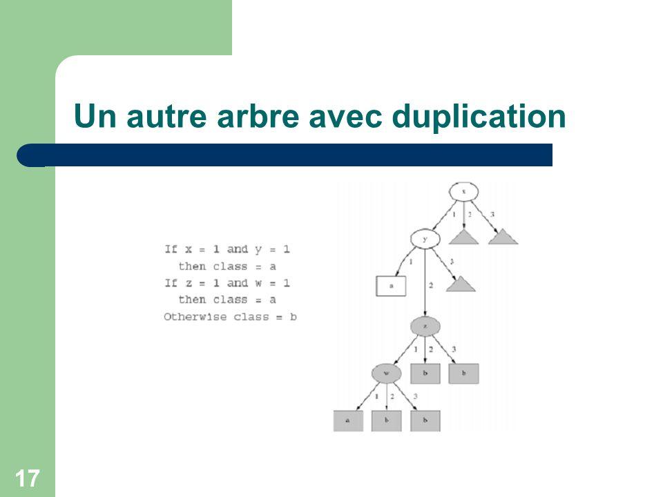 Un autre arbre avec duplication