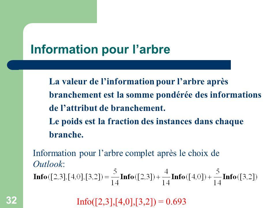 Information pour l'arbre