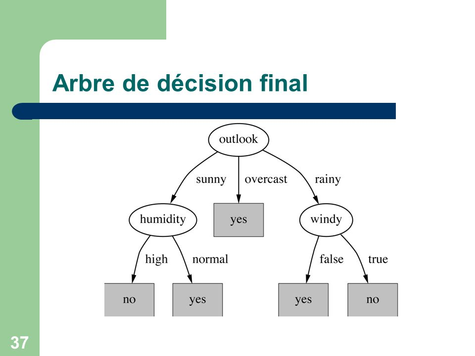 Arbre de décision final