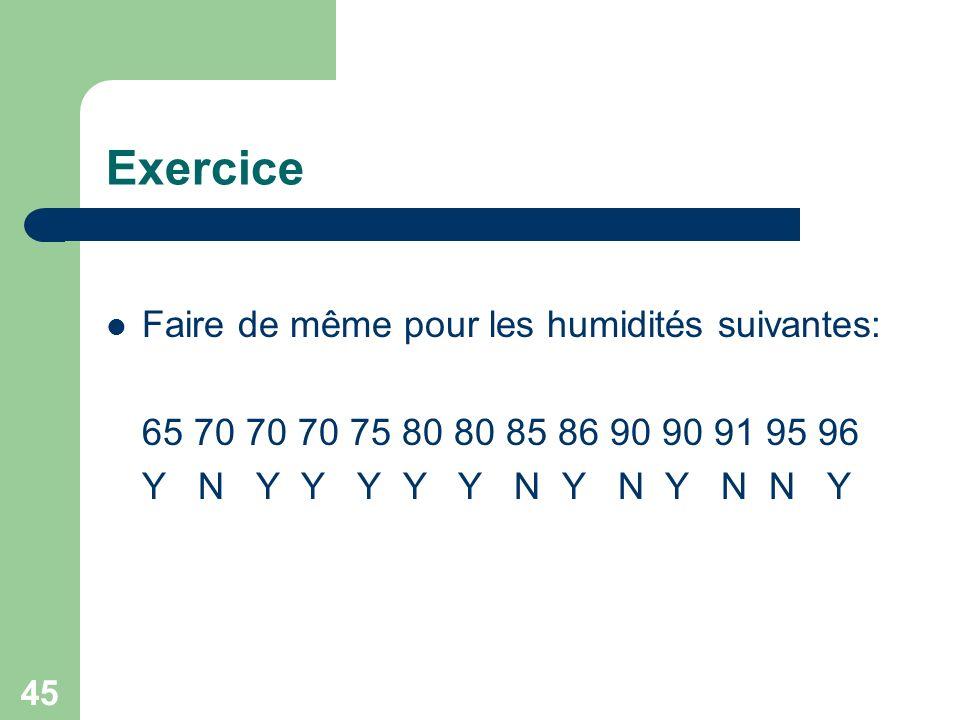 Exercice Faire de même pour les humidités suivantes: