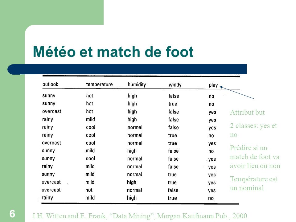 Météo et match de foot Attribut but 2 classes: yes et no