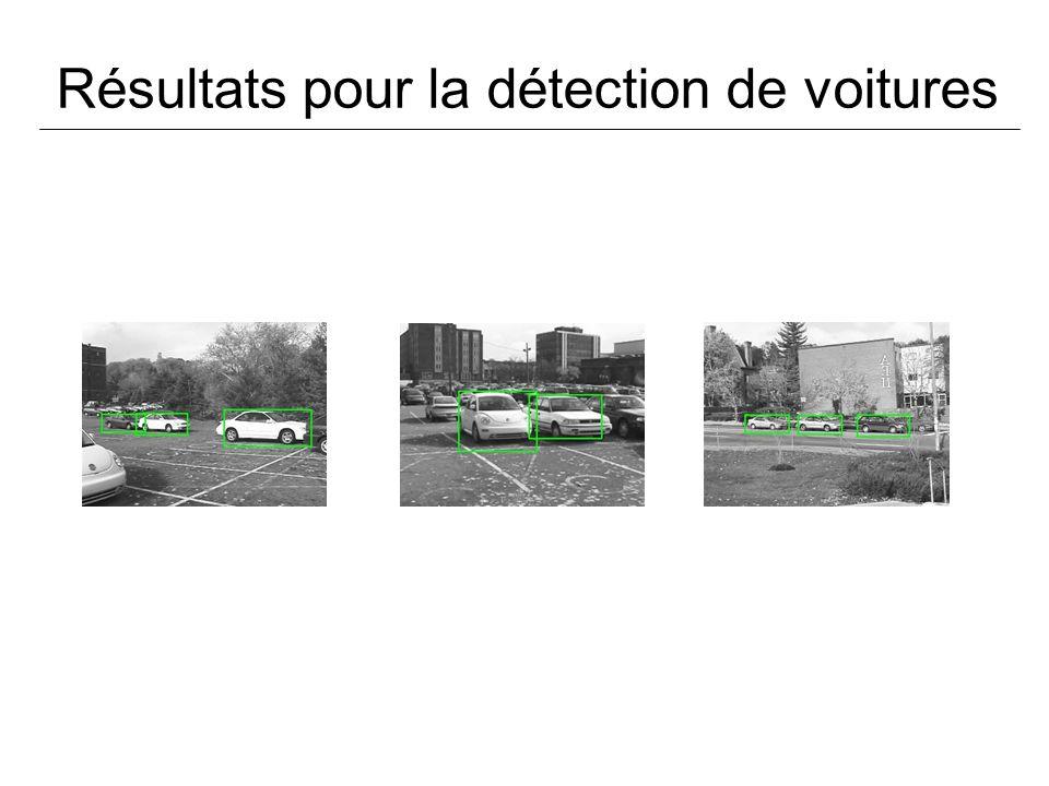 Résultats pour la détection de voitures